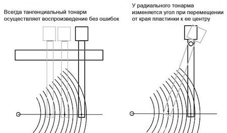 Тангенциальный тонарм
