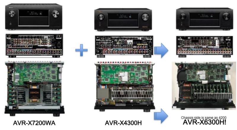 avr-x6300w
