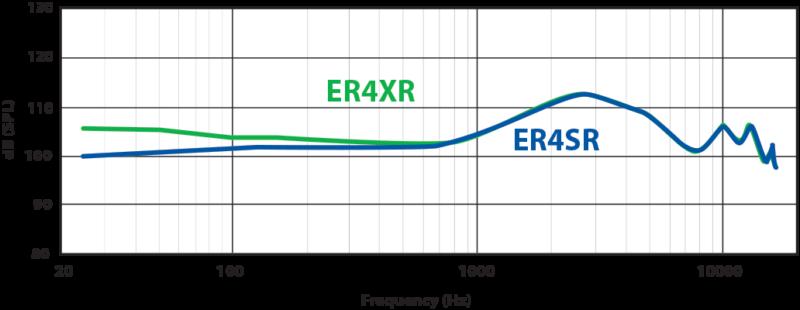 ER4SR и ER4XR